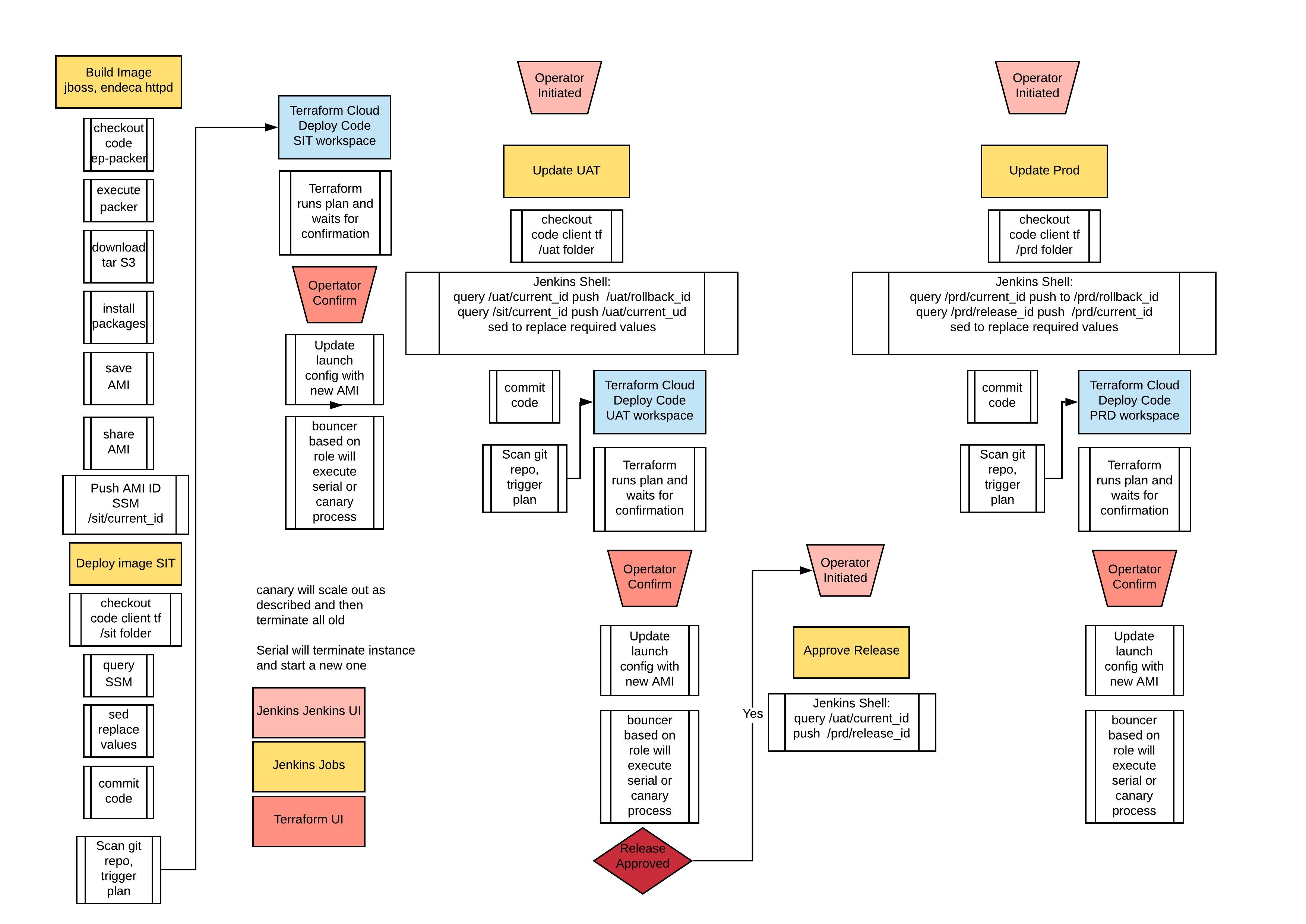 AMI Image Process