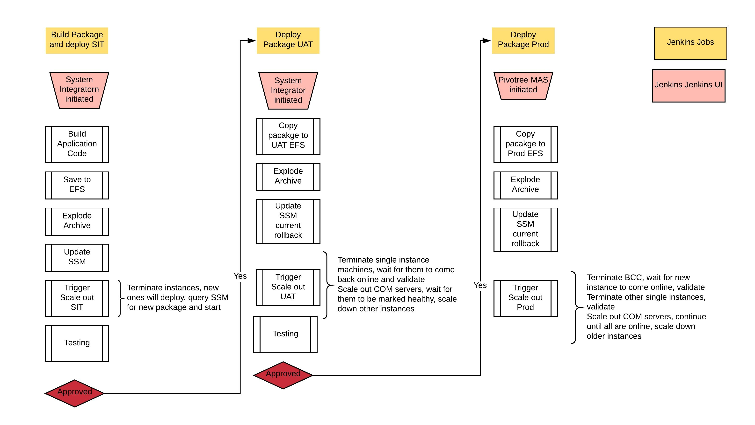 Code Release Process